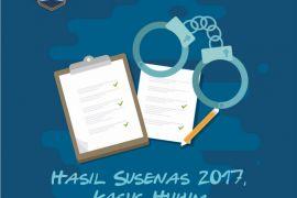 Hasil Susenas 2017, Kasus Hukum Tak Lebih dari 5 Persen
