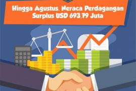 Hingga Agustus, Neraca Perdagangan Surplus USD 693,79 Juta