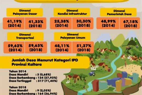 Indeks Pembangunan Desa Kaltara di 2018 Naik Lho
