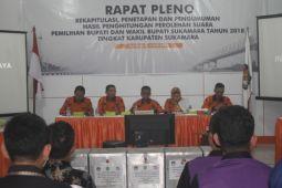Pleno KPU Sukamara tetapkan paslon WIDI raih suara terbanyak