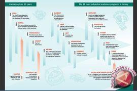 Ternyata! 58 Persen Pengguna Internet Indonesia Terkena Dampak Ancaman Siber