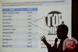 Survei Jelang Pilgub DKI Jakarta