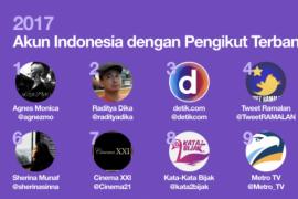 Agnes Monica Duduki Peringkat Pertama di Twitter Indonesia
