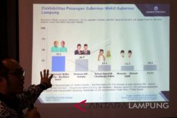 Survei Pilgub Lampung: Elektabilitas Ridho tertinggi