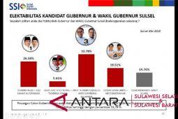Survei : Pasangan NA-ASS unggul di enam dapil