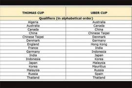Hasil Piala Thomas dan Uber