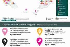 Prisma tingkatkan pendapatan keluarga miskin Rp797,7 miliar