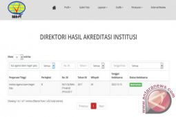 Akreditasi IAIN Palu Peringkat-B