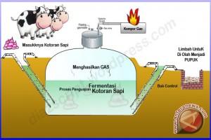 Anggota DPRD Dukung Pembangunan Pembangkit Listrik Biogas