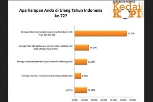 Harapan Generasi Z Peringati 72 Tahun Indonesia Merdeka