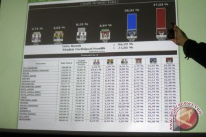 202 Daerah Gelar Pilkada 2015