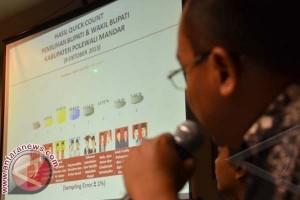 JSI : Pasangan AIM Unggul 35,65 Persen Pilkada Polman