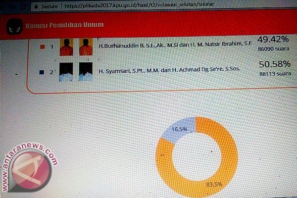 Pilkada Takalar SK-HD Unggul Versi Website KPU