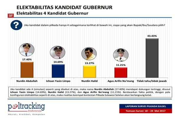 Lembaga Poltracking Klaim Hasil Surveinya Akurat