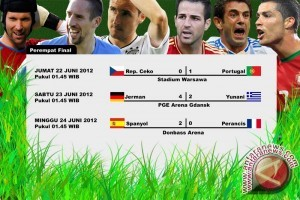 Jadwal semi final Piala Eropa 2012