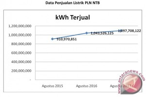 Penjualan Listrik PLN NTB Turun 9,3 Persen