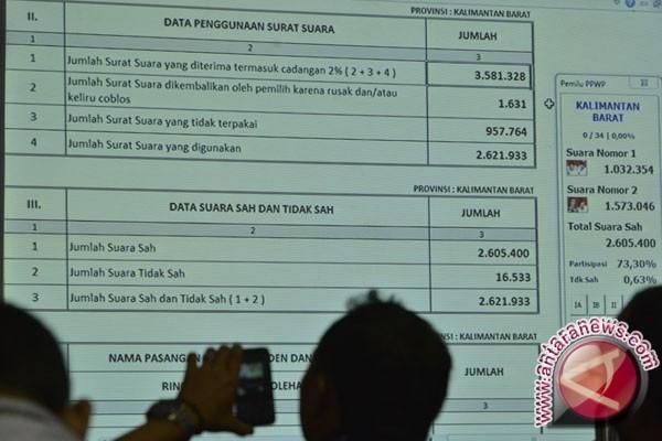 KPU Palu Jamin Data Pemilih Lebih  Akurat
