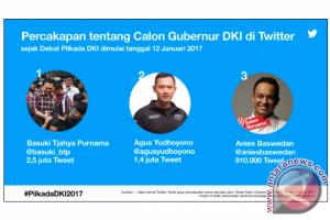 Siapa cagub DKI paling sering dicuit di Twitter?