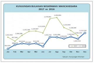 BPS: kunjungan wisatawan mancanegara naik 21,88 persen